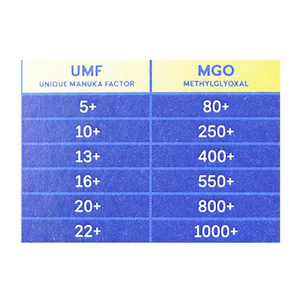 Miere Manuka UMF 10+ (MGO 250+) Haddrell's - 500 g